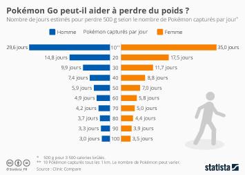 Infographie - Pokémon Go peut-il aider à perdre du poids ?