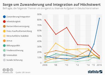 Infografik: Sorge um Zuwanderung und Integration auf Höchstwert | Statista