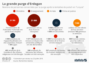 Infographie - La grande purge d'Erdogan