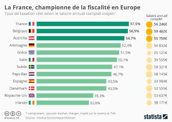 Infographie - La France est la championne de la fiscalité en Europe