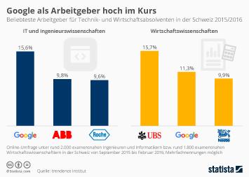 Infografik - Beliebteste Arbeitgeber für Technik- und Wirtschaftsabsolventen in der Schweiz