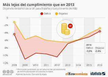 Infografía - Más lejos del cumplimiento que en 2013