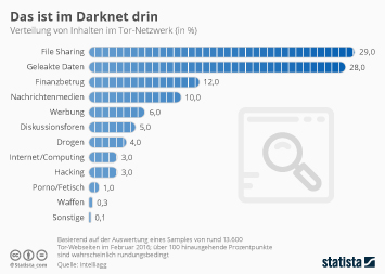 Infografik: Das ist im Darknet drin | Statista