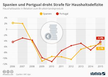 Infografik: Spanien und Portgual droht Strafe für Haushaltsdefizite | Statista