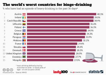 Infographic - The world's worst countries for binge drinking