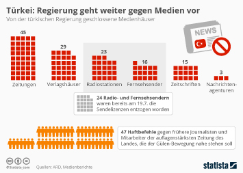 Infografik: Türkei: Regierung geht weiter gegen Medien vor | Statista