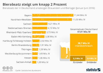 Infografik - Bierabsatz um knapp 2 Prozent gestiegen