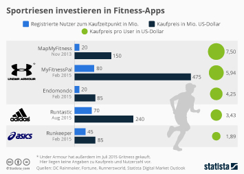 Sportriesen investieren in Fitness-Apps