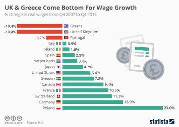 Infographic - UK & Greece Come Bottom For Wage Growth
