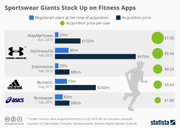 Infographic: Sportswear Giants Stock Up on Fitness Apps | Statista