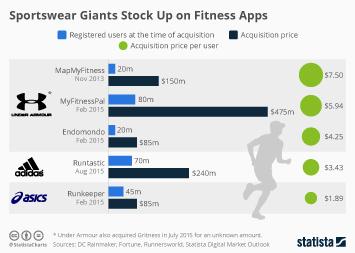 Sportswear Giants Stock Up on Fitness Apps