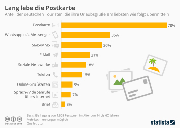Infografik: Lang lebe die Postkarte | Statista
