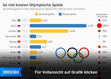 Infografik - Kosten Olympischer Spiele