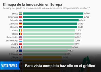 Infografía: España, entre los países menos innovadores de la UE   Statista