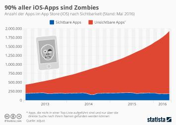 Infografik: 90% aller iOS-Apps sind Zombies | Statista