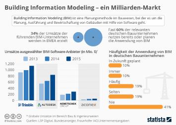 Infografik: Building Information Modeling -  ein Milliarden-Markt   Statista