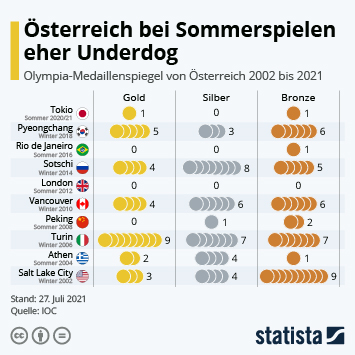 Infografik - Olympia-Medaillenspiegel von Österreich