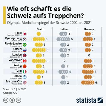 Infografik - Olympia-Medaillenspiegel der Schweiz