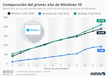 Infografía - Primer aniversario de Windows 10