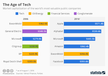 Infographic: The Age of Tech | Statista