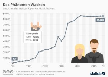 Infografik: Das Phänomen Wacken | Statista