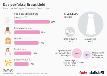 Infografik: Das perfekte Brautkleid | Statista