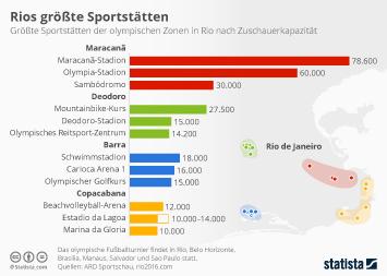Link zu Rios größte Sportstätten Infografik