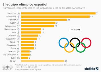 Infografía - La representación de España en las Olimpiadas
