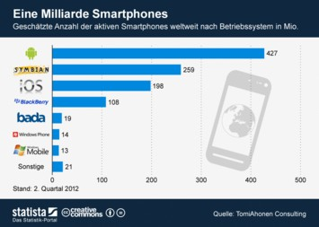 Infografik: Eine Milliarde Smartphones | Statista