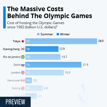 Infographic: The Massive Costs Behind The Olympic Games  | Statista