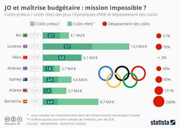 Infographie - JO et maîtrise budgétaire : mission impossible ?