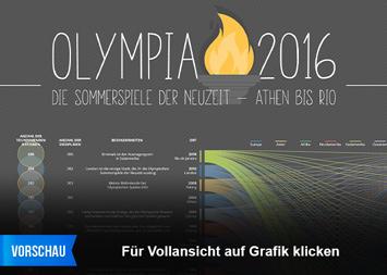 Infografik - Sportarten bei den Olympischen Spielen der Neuzeit