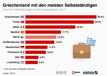 Infografik - Griechenland mit den meisten Selbstständigen