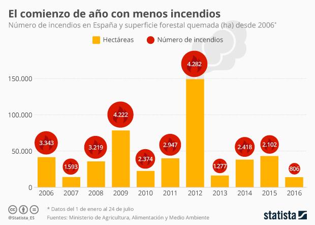 Infografía - El comienzo de año con menos incendios
