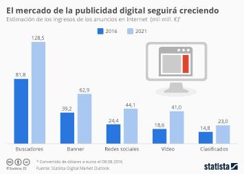 Infografía - La publicidad en los buscadores de Internet seguirá siendo la más rentable