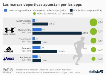 Infografía - Las marcas deportivas llegan al mercado de las apps