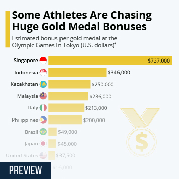 Infographic: Some Athletes Are Chasing Huge Gold Medal Bonuses   Statista