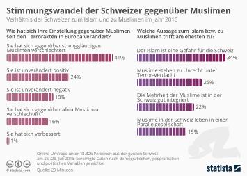 Stimmungswandel der Schweizer gegenüber Muslimen