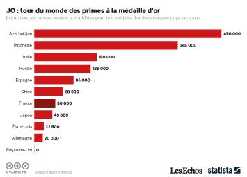 Infographie - JO : tour du monde des primes à la médaille d'or