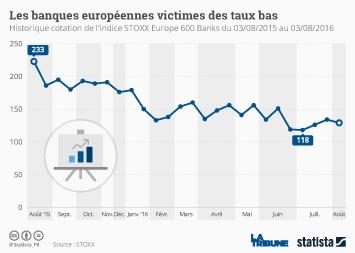 Infographie: Les banques européennes victimes des taux bas | Statista