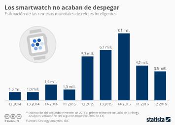 Infografía - Los smartwatch no acaban de despegar