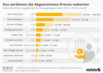 Infografik: Das verdienen die Abgeordneten-Promis nebenher   Statista