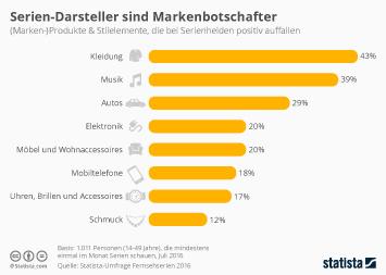 Infografik: Serien-Darsteller sind Markenbotschafter | Statista