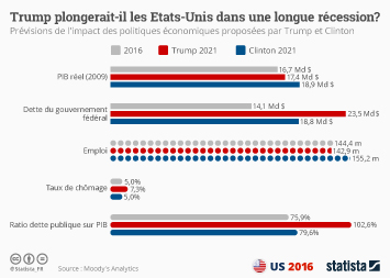 Infographie - Trump plongerait-il les États-Unis dans une longue récession ?