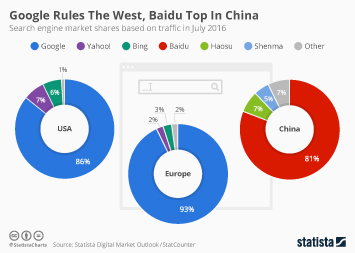 Infographic: Google Rules The West, Baidu Top In China | Statista