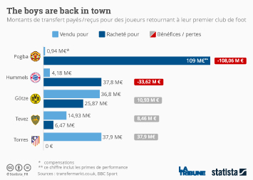 Infographie - The boys are back in town