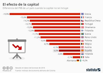 Infografía - El peso de las capitales en la economía