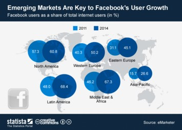 Infographic: Emerging Markets Are Key to Facebook's User Growth | Statista