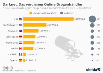 Infografik: Darknet: Das verdienen Online-Drogenhändler | Statista