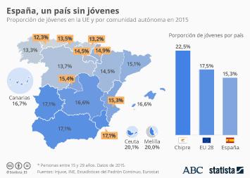 Infografía - España pierde a sus jóvenes